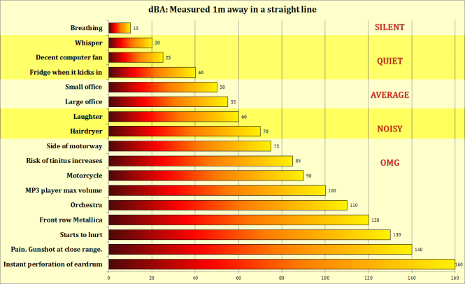 dBA-Chart-PNG